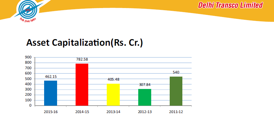 Assets Capitalized During Fy Assets Value Delhi Transco Limited